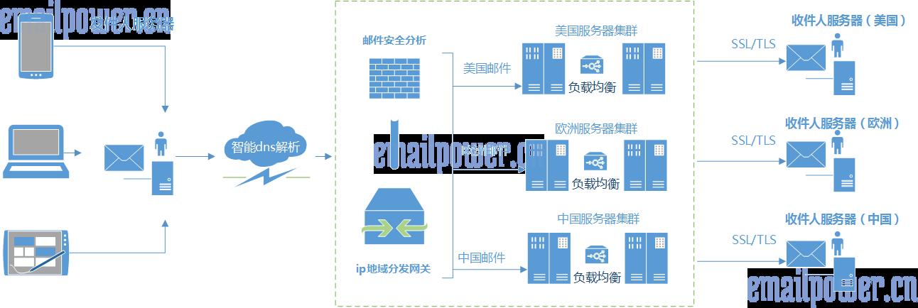 力邮邮件中继转发(emailpower mail relay),基于力邮storm核心的一套图片